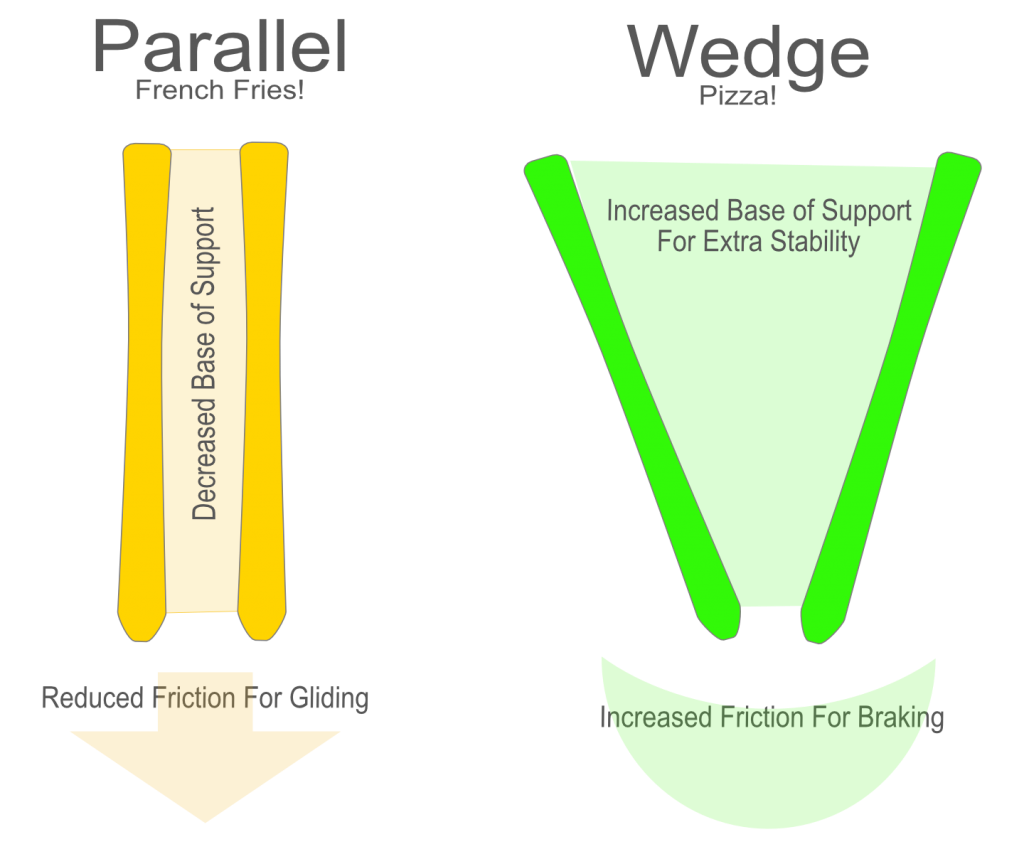 Learn to Ski - Pizza and Fries - Wedge vs Parallel