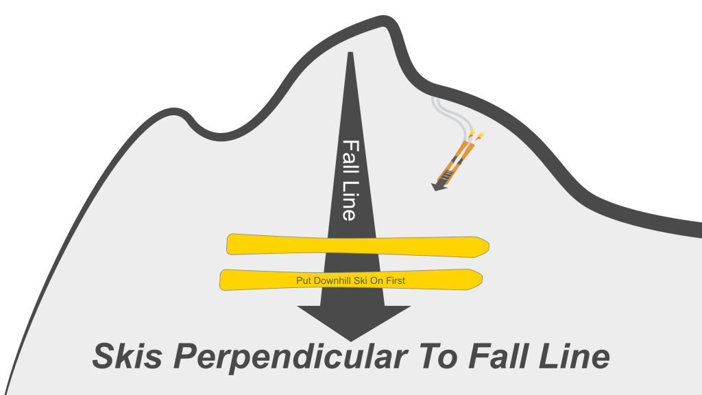 Place skis across the fall line and put downhill ski on first