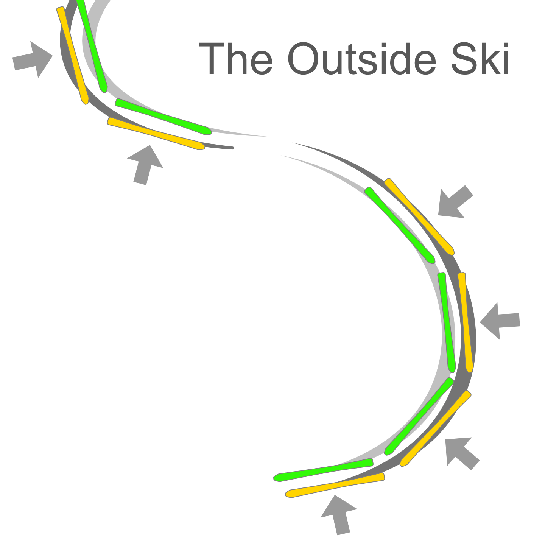 Balance Against The Outside Ski