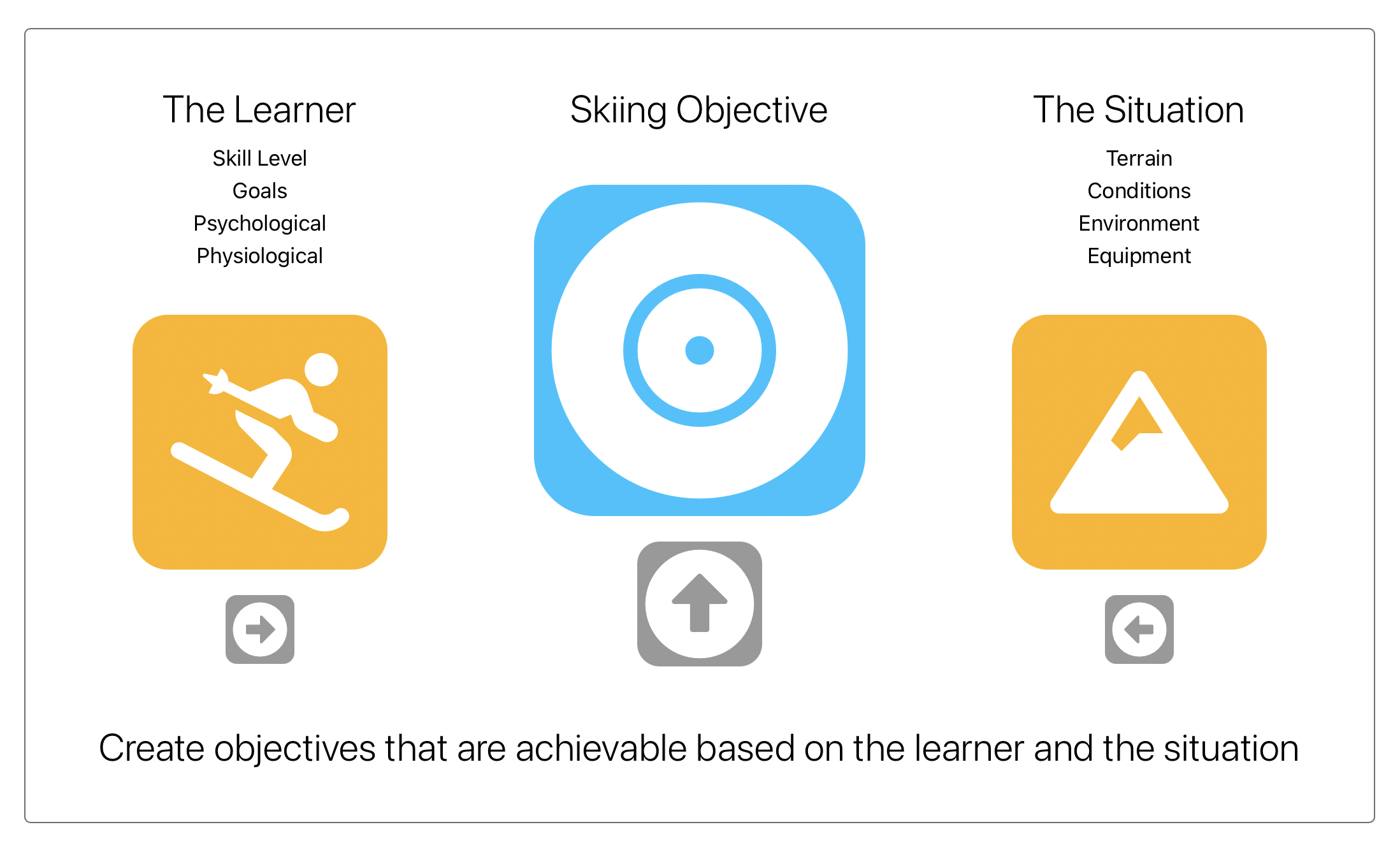 Setting Skiing Objectives