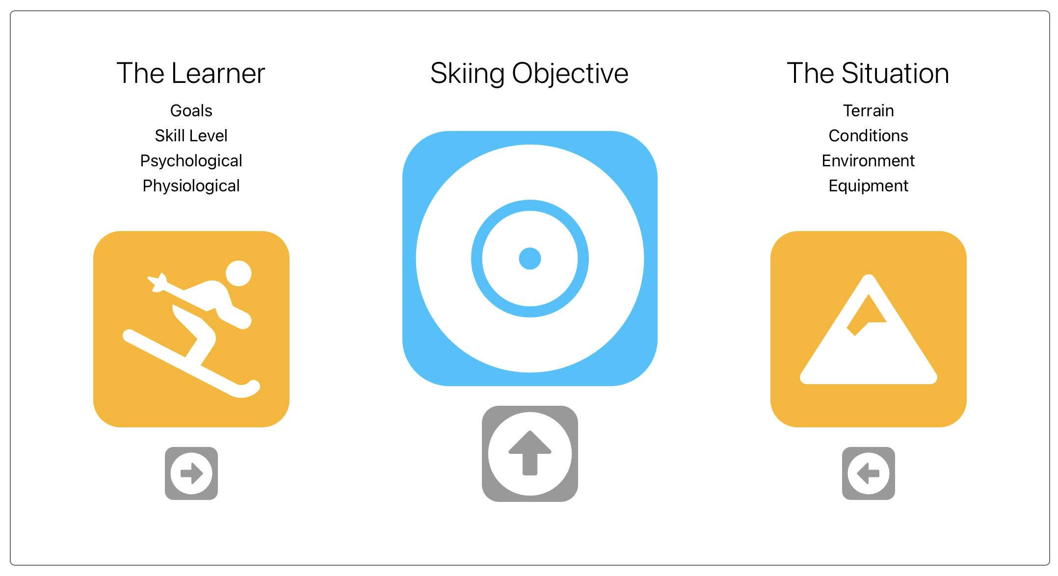 Ski Progressions - Setting Objectives