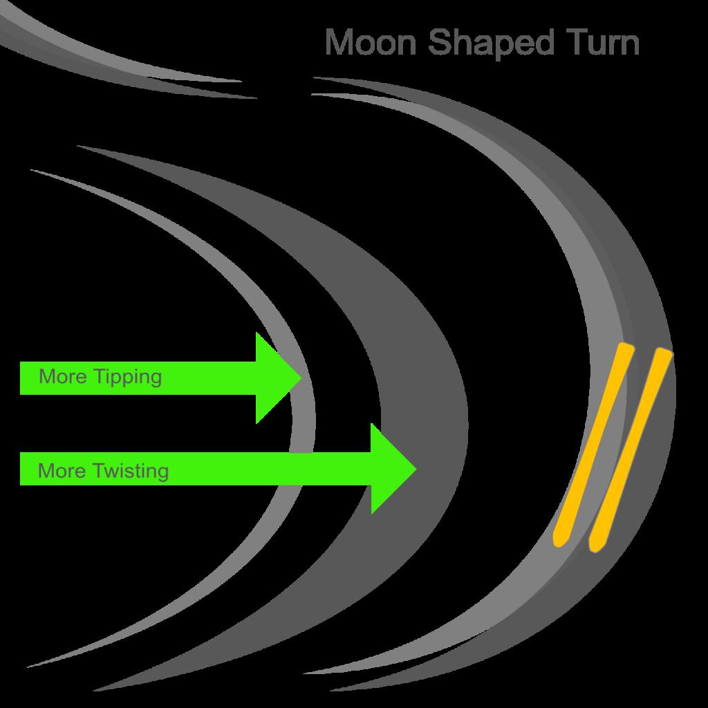 Skiing Objective - Moon Shaped Turn